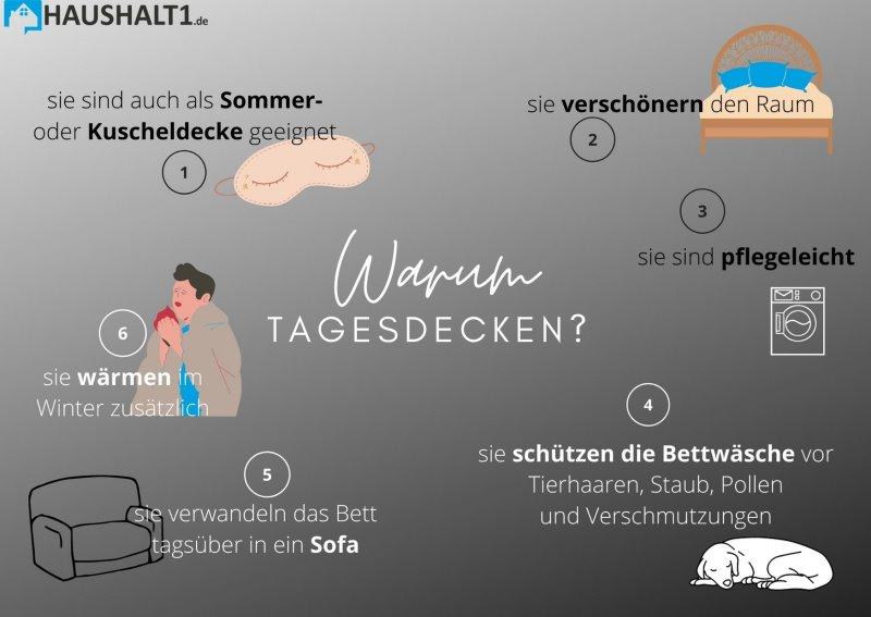 Tagesdecke Infografik im Test