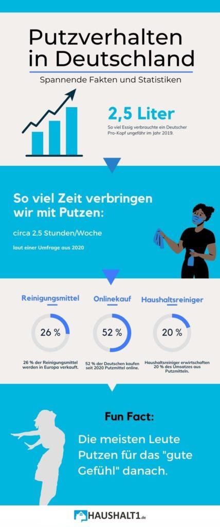 Infografik zum Putzverhalten in Deutschland