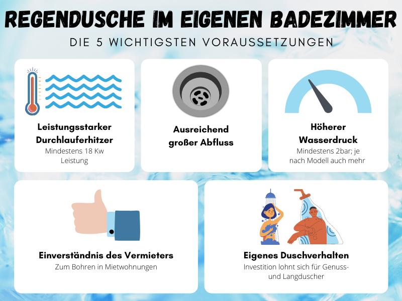 Infografik Voraussetzungen für Regendusche