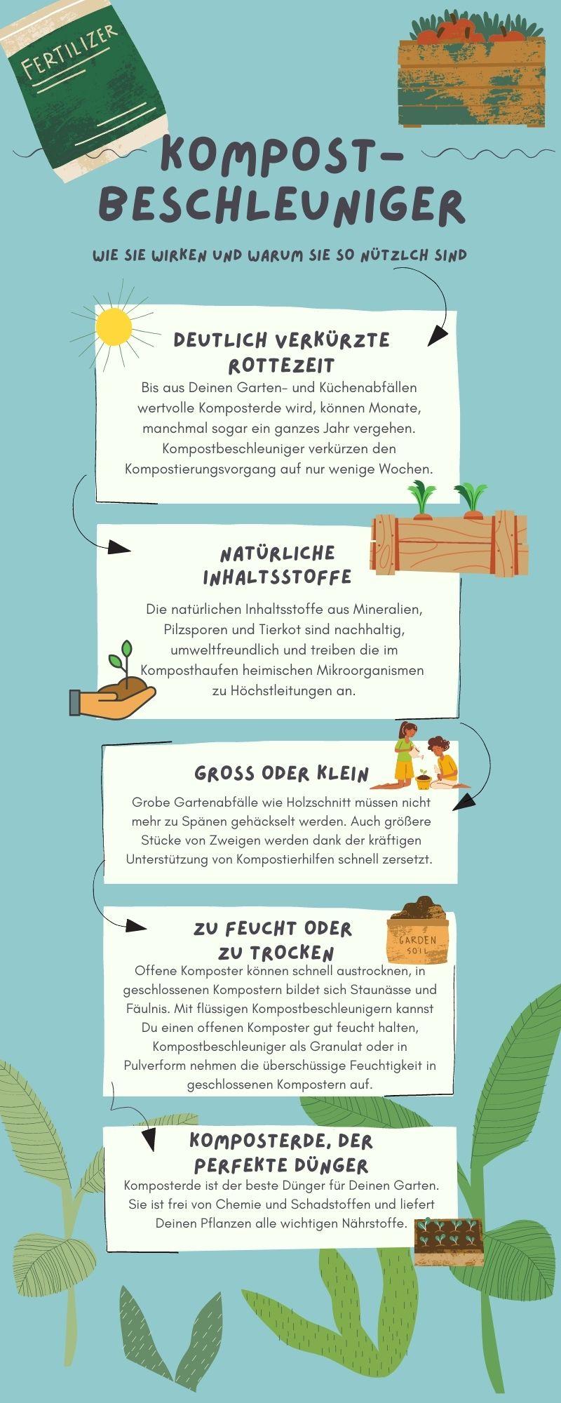Infografik zu Kompostbeschleunigern